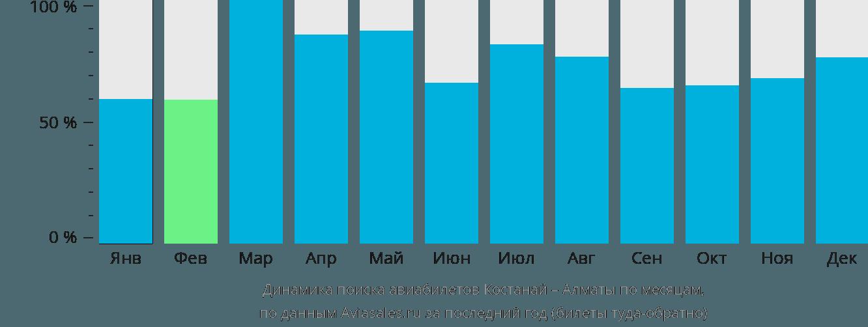 Динамика поиска авиабилетов из Костаная в Алматы по месяцам