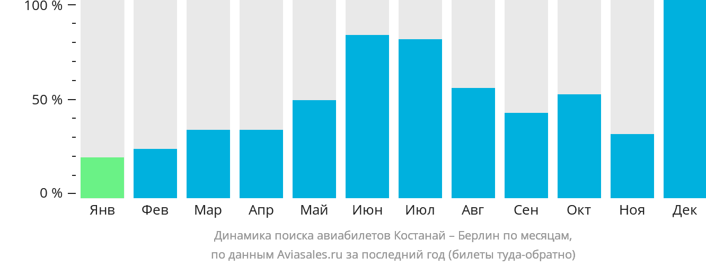 Динамика поиска авиабилетов из Костаная в Берлин по месяцам