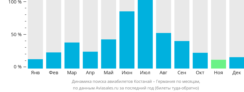 Динамика поиска авиабилетов из Костаная в Германию по месяцам
