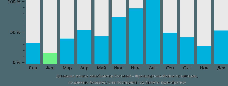 Динамика поиска авиабилетов из Костаная во Франкфурт-на-Майне по месяцам