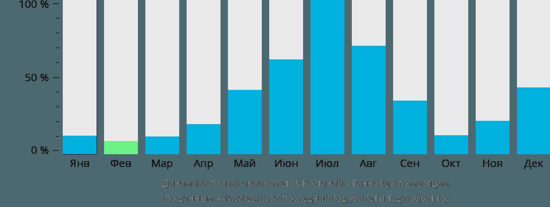 Динамика поиска авиабилетов из Костаная в Ганновер по месяцам