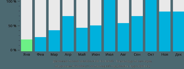 Динамика поиска авиабилетов из Костаная в Кызылорду по месяцам