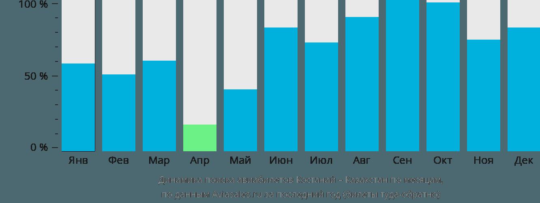 Динамика поиска авиабилетов из Костаная в Казахстан по месяцам