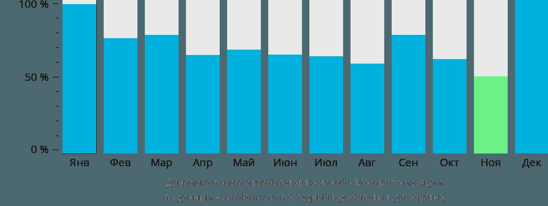 Динамика поиска авиабилетов из Костаная в Москву по месяцам