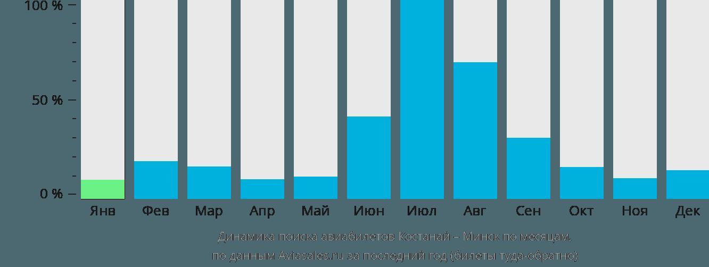 Динамика поиска авиабилетов из Костаная в Минск по месяцам