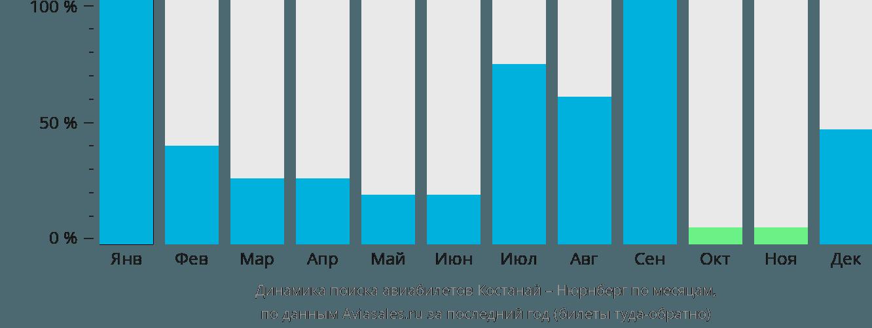 Динамика поиска авиабилетов из Костаная в Нюрнберг по месяцам
