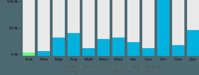 Динамика поиска авиабилетов из Костаная в Омск по месяцам
