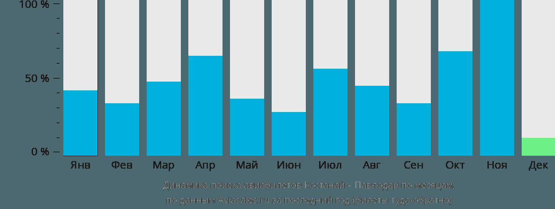 Динамика поиска авиабилетов из Костаная в Павлодар по месяцам