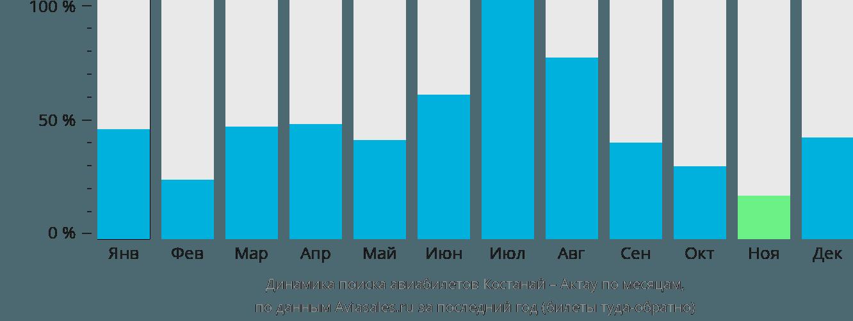 Динамика поиска авиабилетов из Костаная в Актау по месяцам
