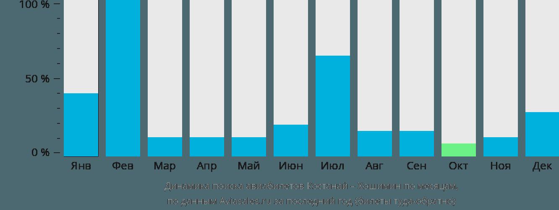 Динамика поиска авиабилетов из Костаная в Хошимин по месяцам