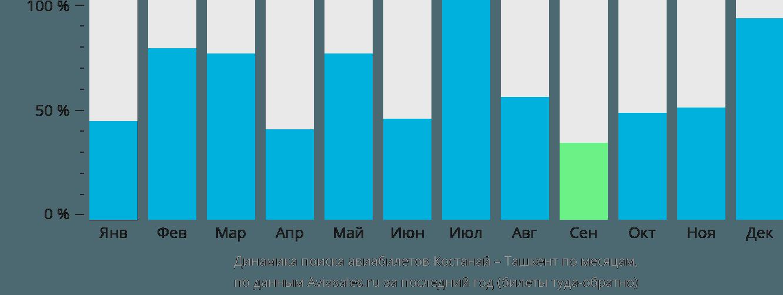 Динамика поиска авиабилетов из Костаная в Ташкент по месяцам