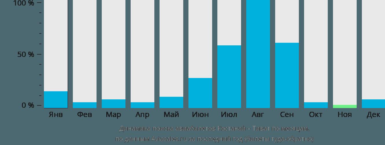 Динамика поиска авиабилетов из Костаная в Тиват по месяцам