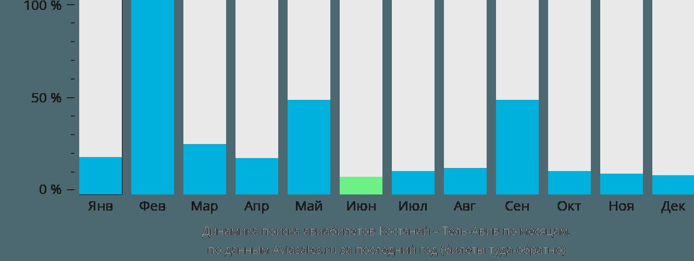 Динамика поиска авиабилетов из Костаная в Тель-Авив по месяцам