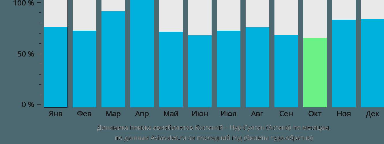Динамика поиска авиабилетов из Костаная в Астану по месяцам