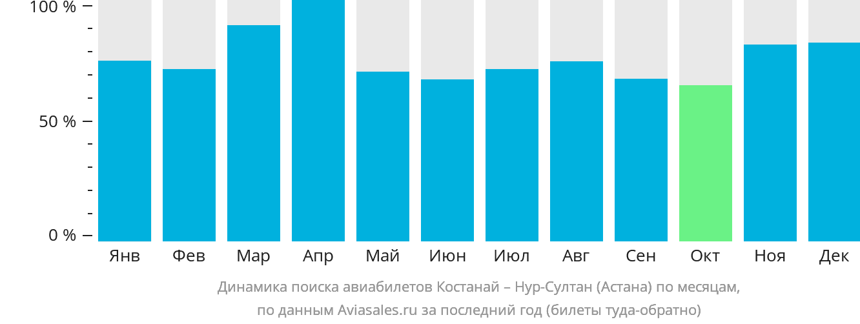 Динамика поиска авиабилетов из Костаная в Нур-Султан (Астана) по месяцам