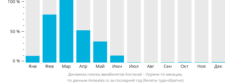 Динамика поиска авиабилетов из Костаная в Урумчи по месяцам