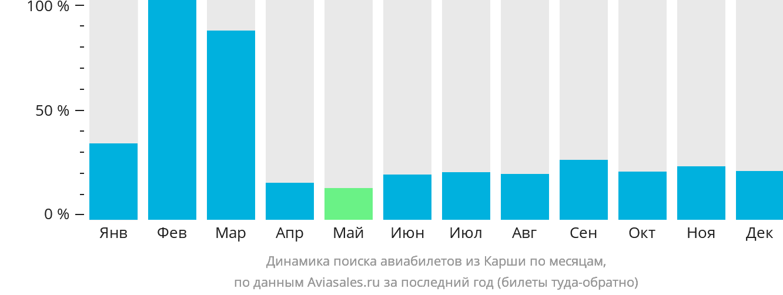 Динамика поиска авиабилетов из Карши по месяцам