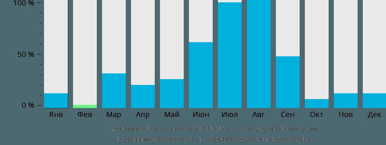 Динамика поиска авиабилетов из Котласа в Сочи по месяцам