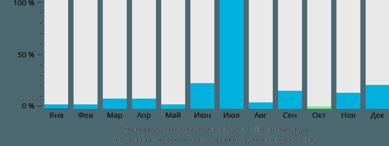 Динамика поиска авиабилетов из Карраты в Перт по месяцам
