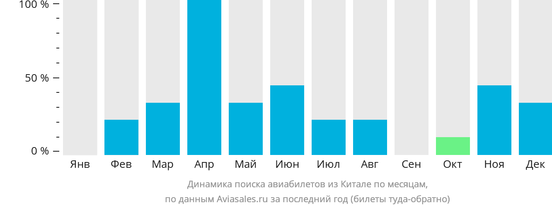 Динамика поиска авиабилетов из Китале по месяцам
