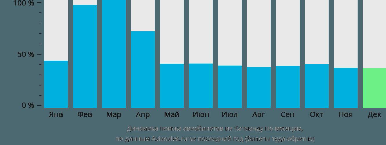 Динамика поиска авиабилетов из Катманду по месяцам