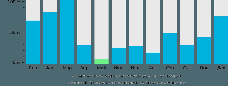Динамика поиска авиабилетов из Катманду в ОАЭ по месяцам