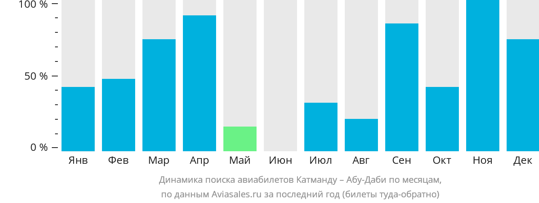 Динамика поиска авиабилетов из Катманду в Абу-Даби по месяцам