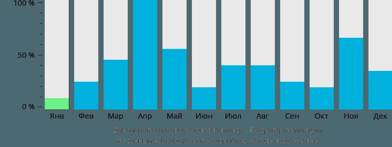 Динамика поиска авиабилетов из Катманду в Бхадрапура по месяцам