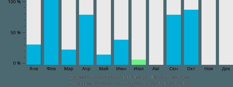 Динамика поиска авиабилетов из Катманду в Берлин по месяцам
