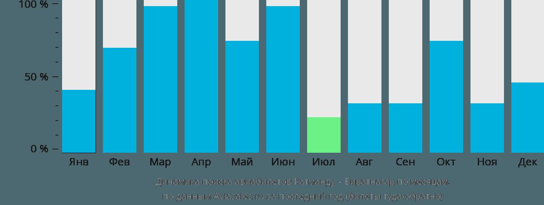 Динамика поиска авиабилетов из Катманду в Биратнагар по месяцам