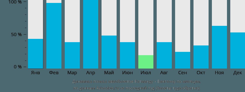 Динамика поиска авиабилетов из Катманду в Бангалор по месяцам