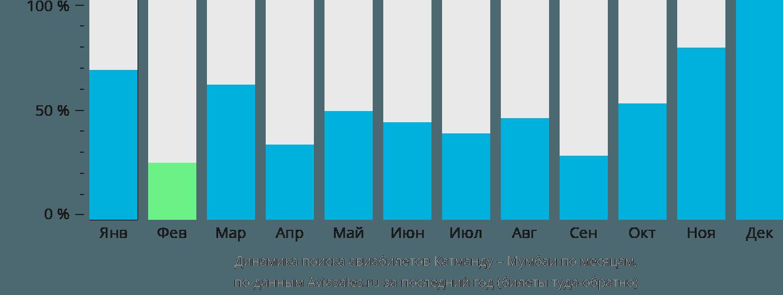 Динамика поиска авиабилетов из Катманду в Мумбаи по месяцам