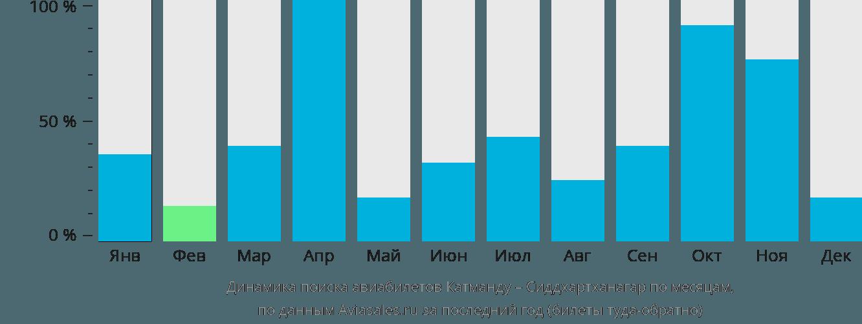 Динамика поиска авиабилетов из Катманду в Сиддхартханагар по месяцам