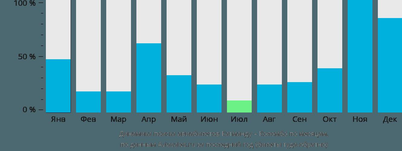 Динамика поиска авиабилетов из Катманду в Коломбо по месяцам