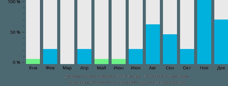 Динамика поиска авиабилетов из Катманду в Копенгаген по месяцам