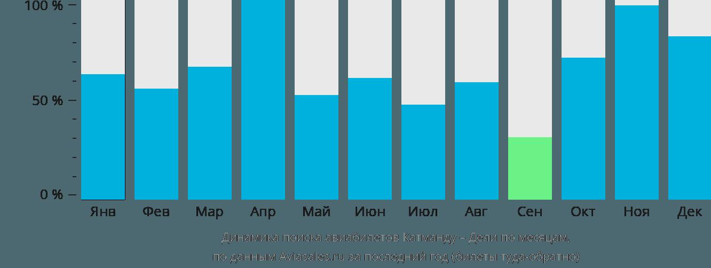 Динамика поиска авиабилетов из Катманду в Дели по месяцам