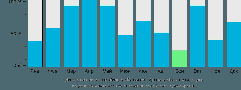 Динамика поиска авиабилетов из Катманду в Денпасар Бали по месяцам