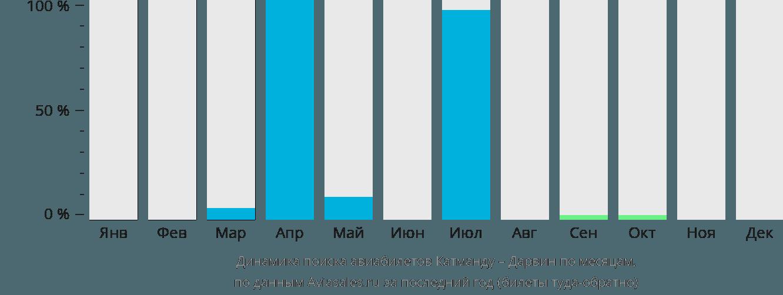 Динамика поиска авиабилетов из Катманду в Дарвин по месяцам