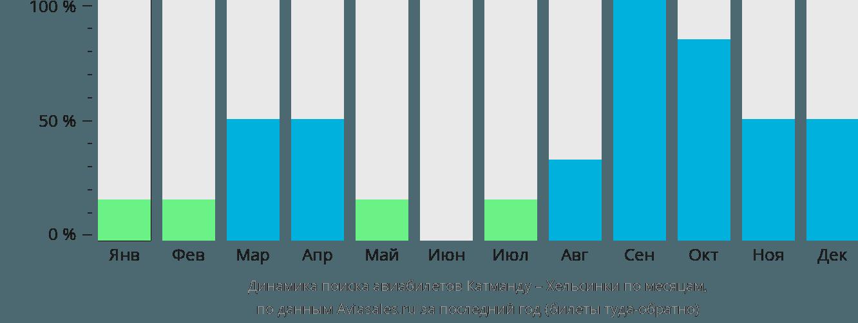 Динамика поиска авиабилетов из Катманду в Хельсинки по месяцам