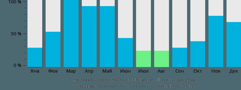 Динамика поиска авиабилетов из Катманду на Пхукет по месяцам