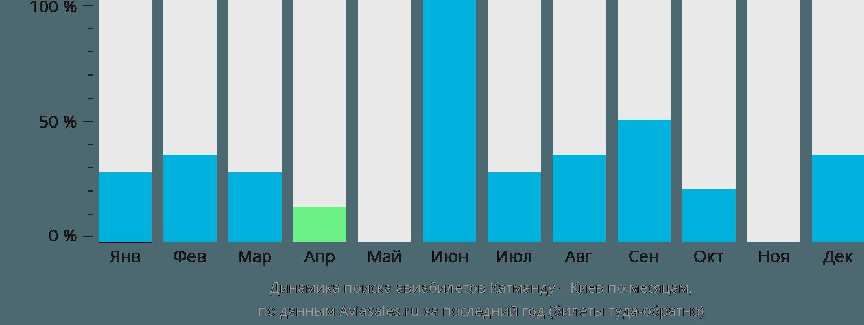 Динамика поиска авиабилетов из Катманду в Киев по месяцам