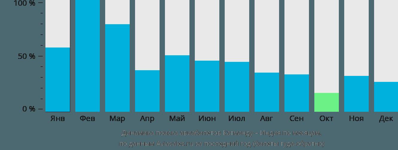 Динамика поиска авиабилетов из Катманду в Индию по месяцам