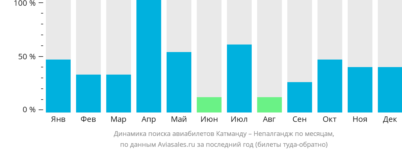 Динамика поиска авиабилетов из Катманду в Непалгандж по месяцам