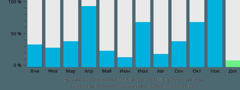 Динамика поиска авиабилетов из Катманду в Санкт-Петербург по месяцам