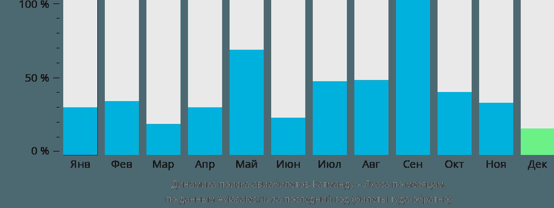 Динамика поиска авиабилетов из Катманду в Лхасу по месяцам