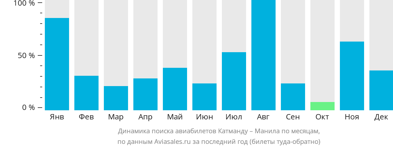 Динамика поиска авиабилетов из Катманду в Манилу по месяцам