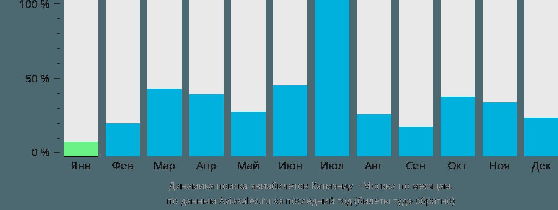 Динамика поиска авиабилетов из Катманду в Москву по месяцам