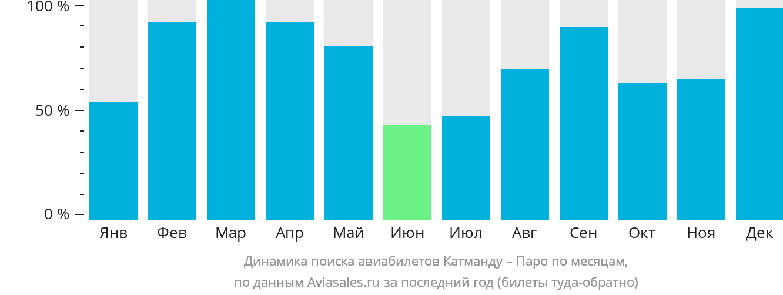 Динамика поиска авиабилетов из Катманду в Паро по месяцам