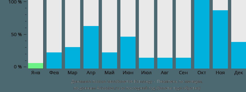 Динамика поиска авиабилетов из Катманду в Пномпень по месяцам