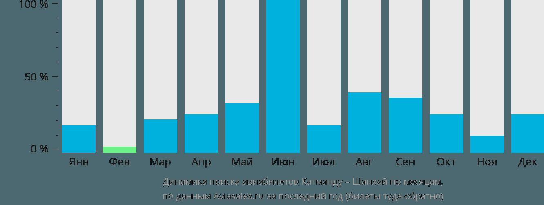 Динамика поиска авиабилетов из Катманду в Шанхай по месяцам